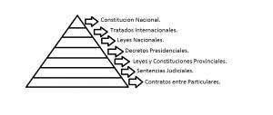 Piramide Juridica Arg.